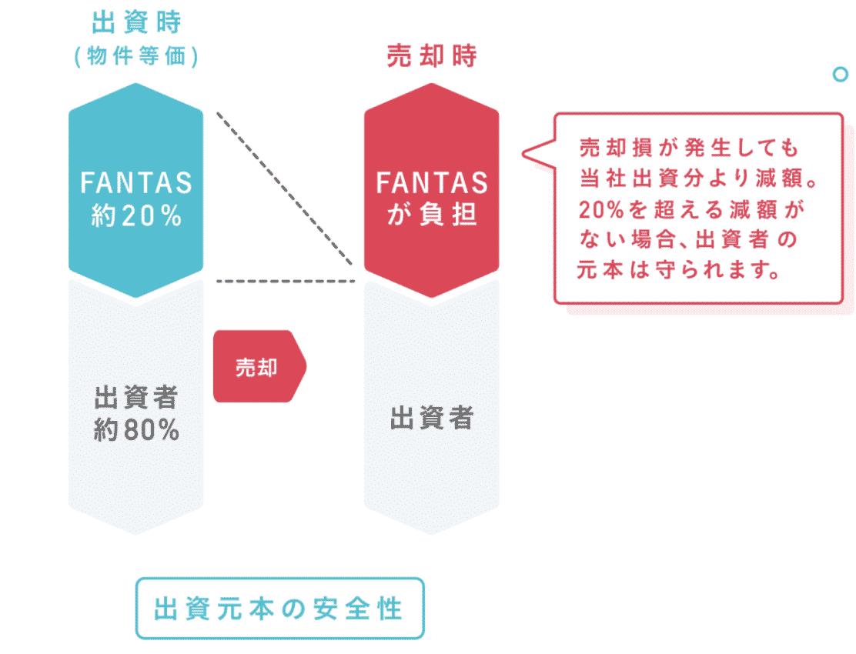 価格下落リスクの20%まではFANTAS fundingが負う